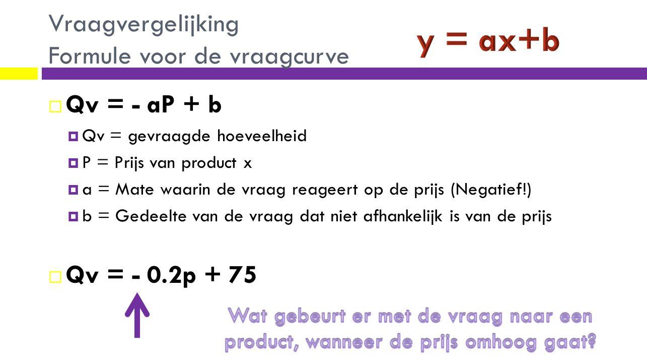 Vraagvergelijking Formule voor de vraagcurve  Qv = - aP + b  Qv = gevraagde hoeveelheid  P = Prijs van product x  a = Mate waarin de vraag reageer