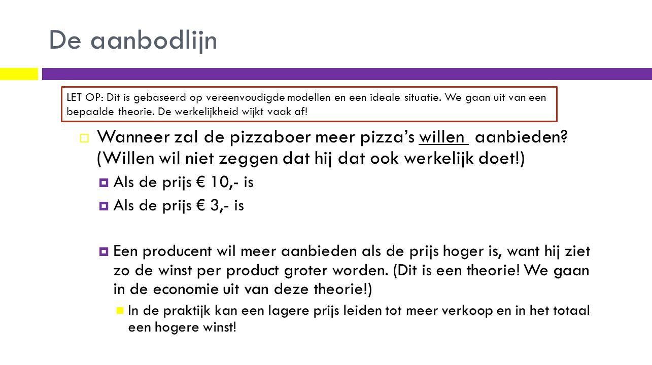 De aanbodlijn  Wanneer zal de pizzaboer meer pizza's willen aanbieden? (Willen wil niet zeggen dat hij dat ook werkelijk doet!)  Als de prijs € 10,-