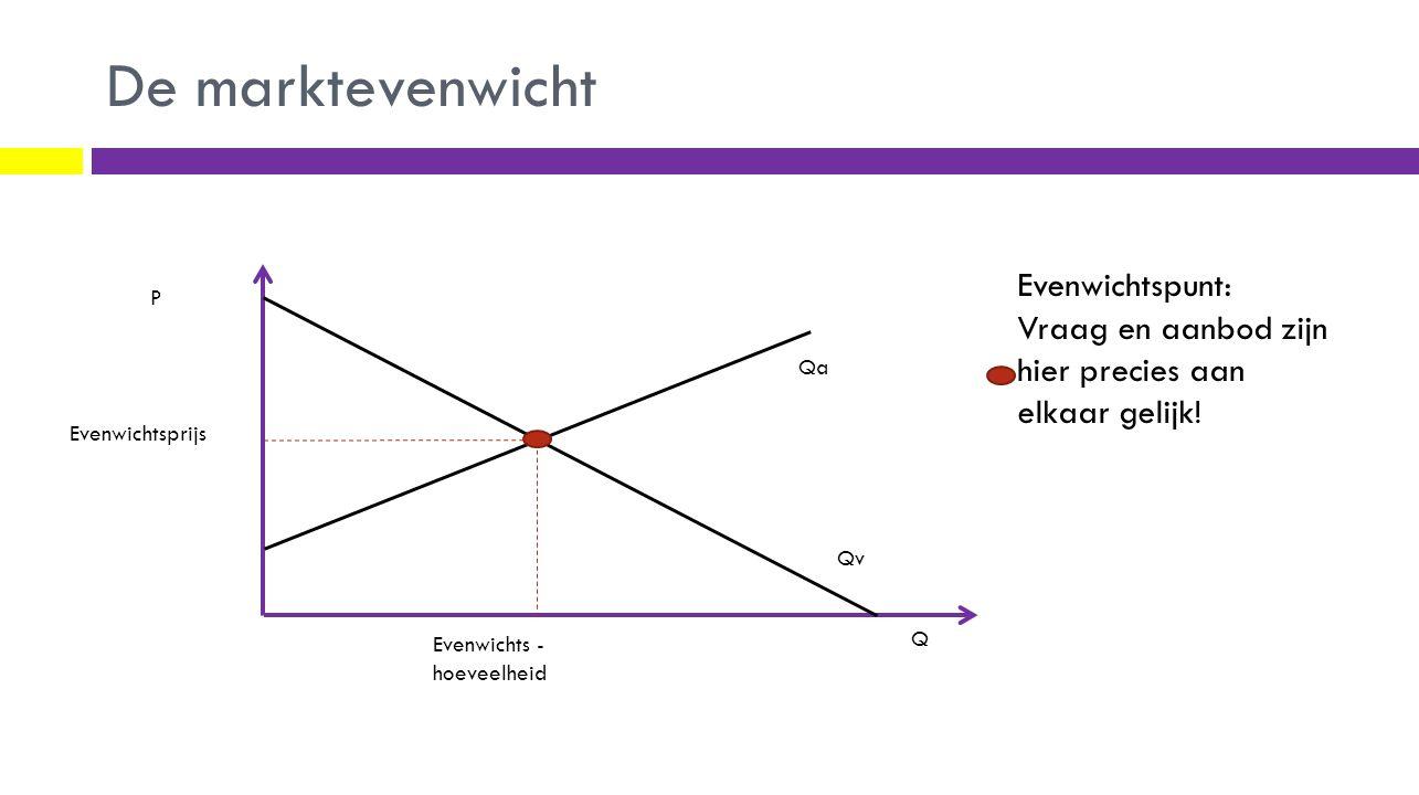 De marktevenwicht Q P Qa Qv Evenwichtspunt: Vraag en aanbod zijn hier precies aan elkaar gelijk! Evenwichtsprijs Evenwichts - hoeveelheid