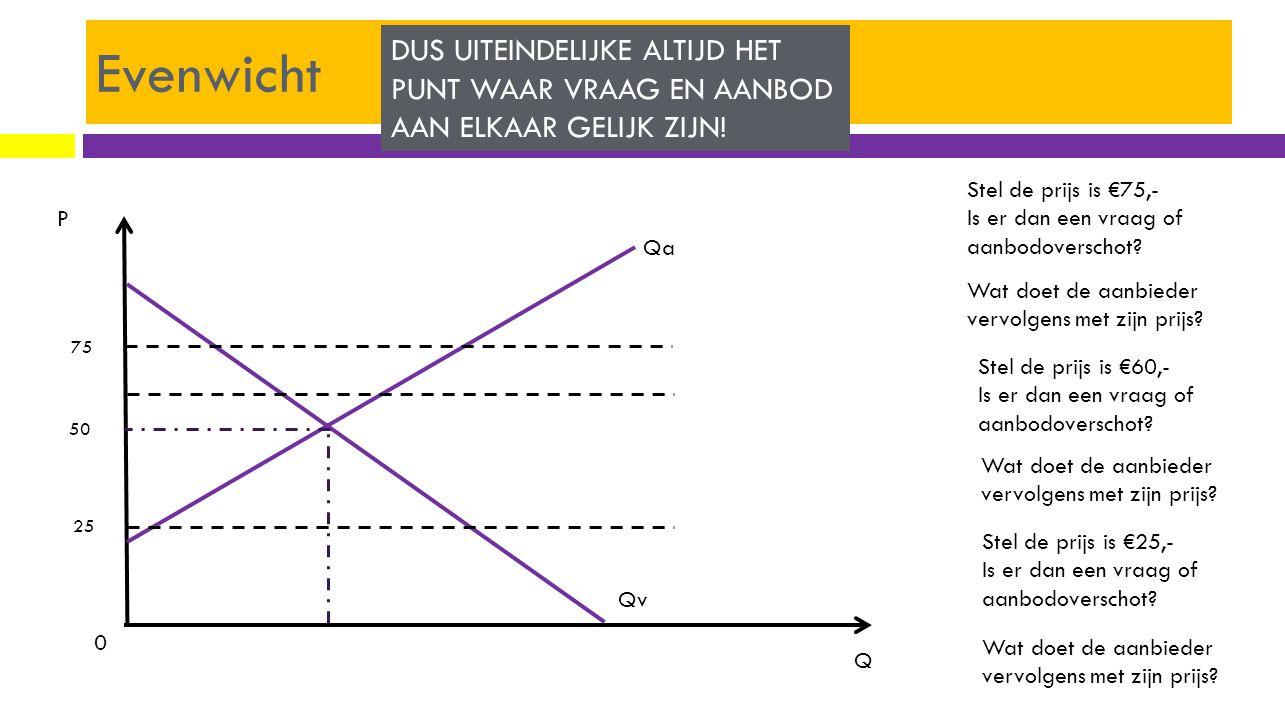 Evenwicht P Q 0 Qa Qv 50 75 25 Stel de prijs is €75,- Is er dan een vraag of aanbodoverschot? Wat doet de aanbieder vervolgens met zijn prijs? Stel de