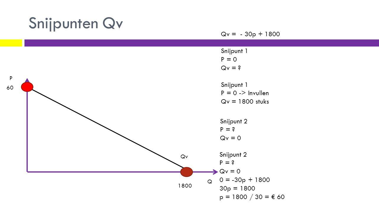 Snijpunten Qv Qv P Q Qv = - 30p + 1800 Snijpunt 1 P = 0 Qv = ? Snijpunt 1 P = 0 -> Invullen Qv = 1800 stuks Snijpunt 2 P = ? Qv = 0 0 = -30p + 1800 30