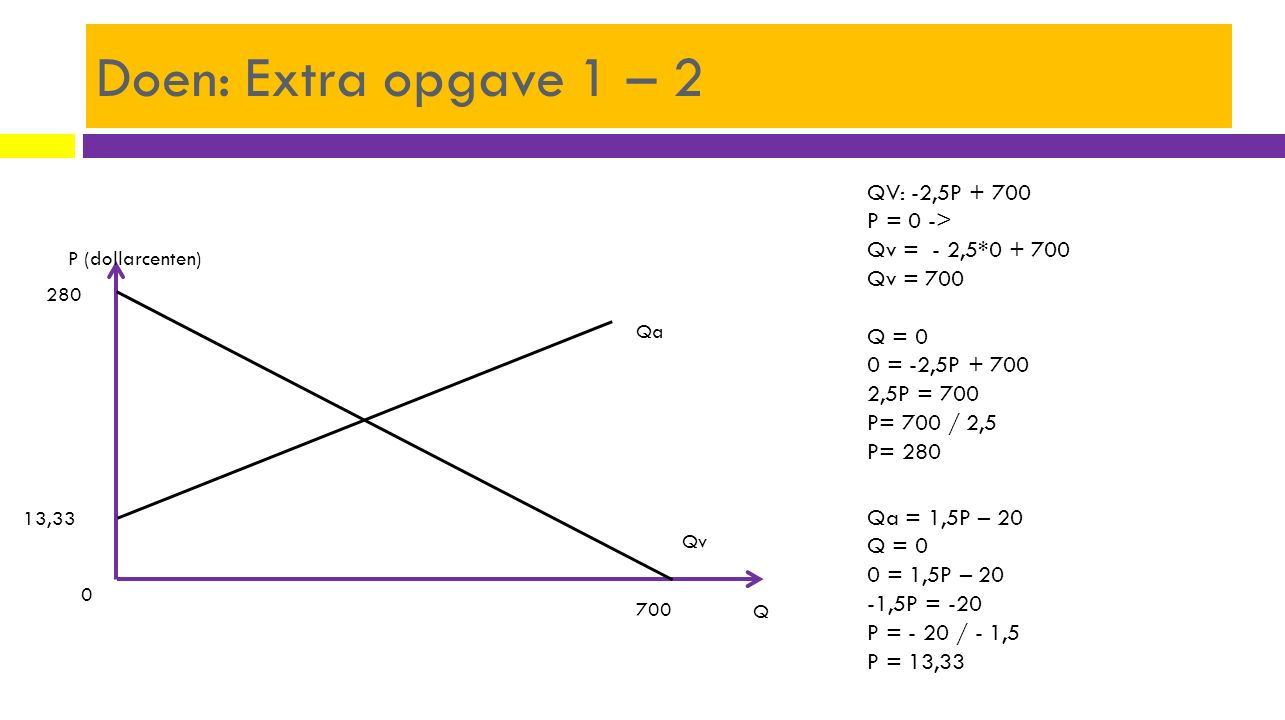 Doen: Extra opgave 1 – 2 P (dollarcenten) Q Qa Qv 700 280 0 13,33 Qa = 1,5P – 20 Q = 0 0 = 1,5P – 20 -1,5P = -20 P = - 20 / - 1,5 P = 13,33 QV: -2,5P