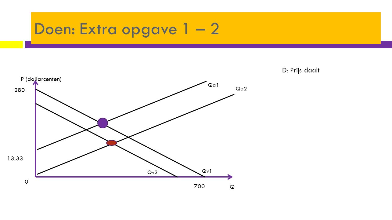 P (dollarcenten) Q Qa1 Qv1 700 280 0 13,33 Qa2 Qv2 D: Prijs daalt Doen: Extra opgave 1 – 2