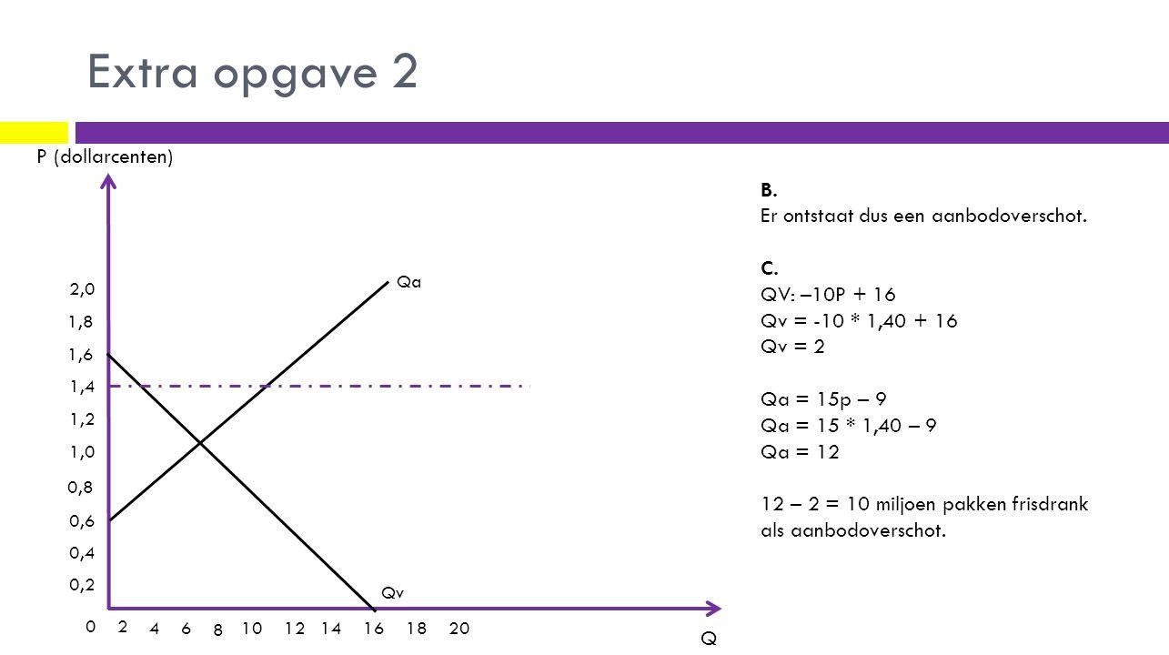 Extra opgave 2 P (dollarcenten) Q 0,2 0,4 0,6 0,8 1,0 1,2 1,4 1,6 2,0 1,8 02 4 6 8 101214161820 Qv B. Er ontstaat dus een aanbodoverschot. C. QV: –10P