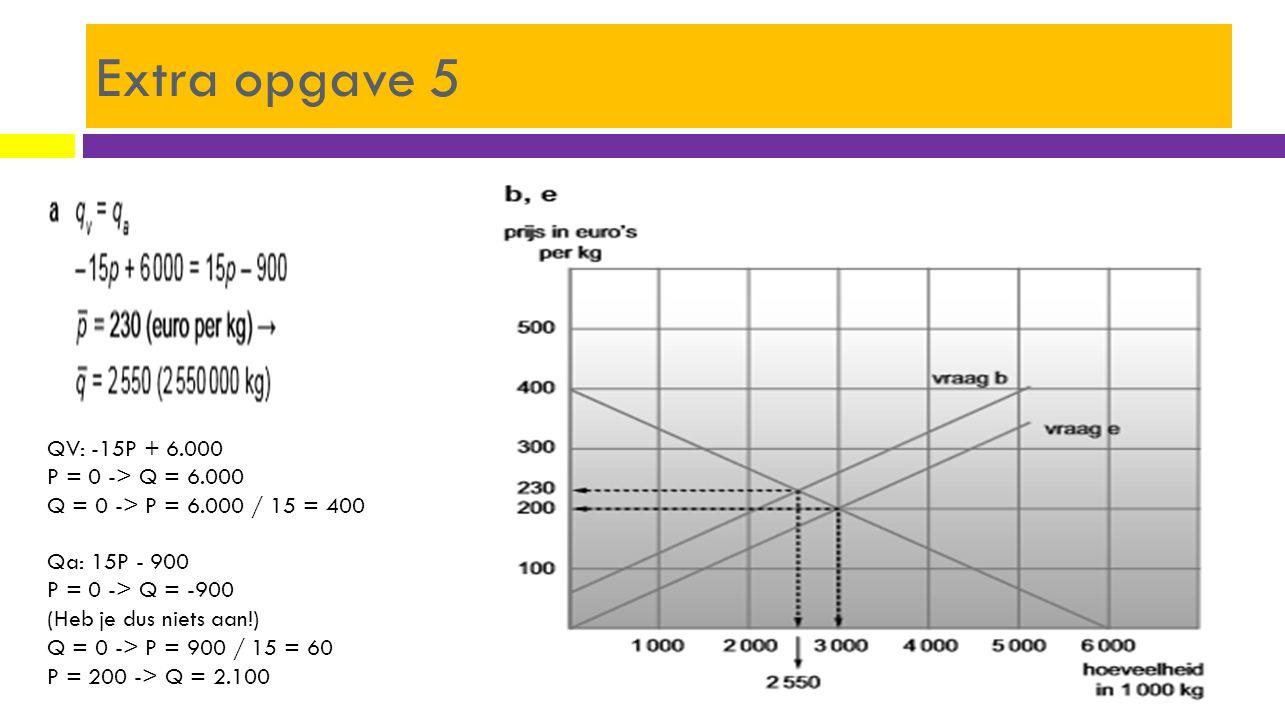 Extra opgave 5 QV: -15P + 6.000 P = 0 -> Q = 6.000 Q = 0 -> P = 6.000 / 15 = 400 Qa: 15P - 900 P = 0 -> Q = -900 (Heb je dus niets aan!) Q = 0 -> P =