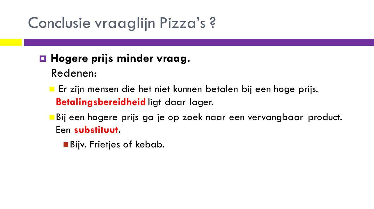 Conclusie vraaglijn Pizza's ?  Hogere prijs minder vraag. Redenen: Er zijn mensen die het niet kunnen betalen bij een hoge prijs. Betalingsbereidheid