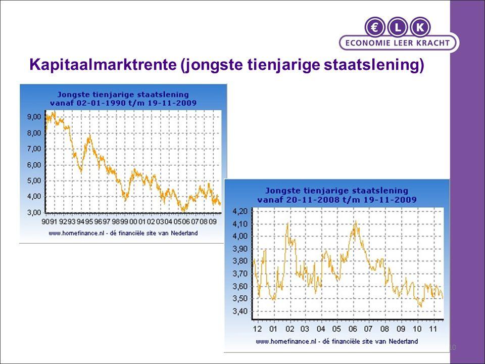 Kapitaalmarktrente (jongste tienjarige staatslening) 10