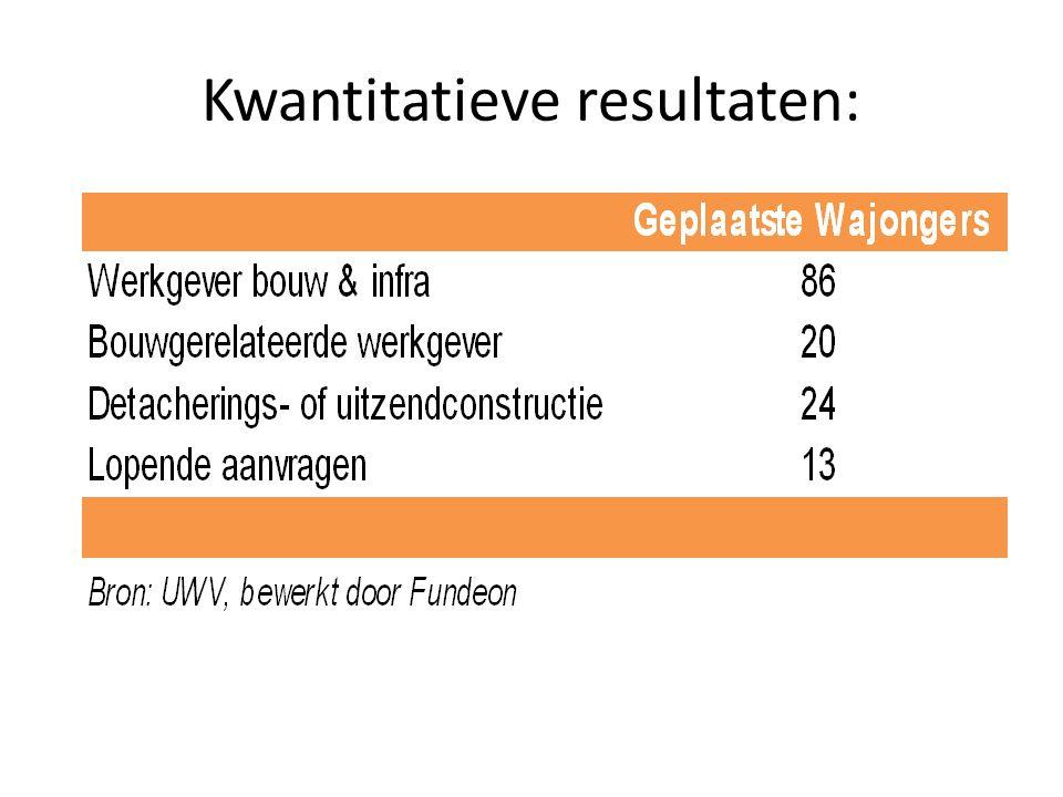 Kwantitatieve resultaten: