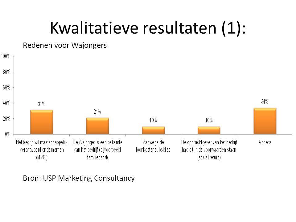 Kwalitatieve resultaten (2): Tevredenheid over het werken met Wajongers Bron: USP Marketing Consultancy