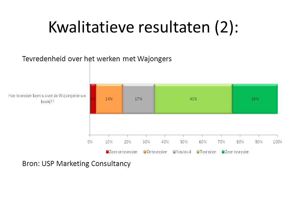 Kwalitatieve resultaten (3): Tevredenheid ondersteuning van het UWV