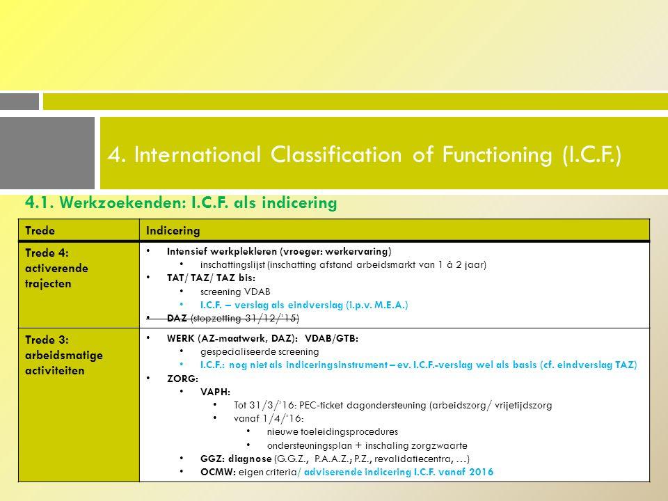 4.1.Werkzoekenden: I.C.F. als indicering 4.