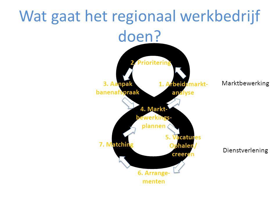 Wat gaat het regionaal werkbedrijf doen. 8 Marktbewerking Dienstverlening 1.