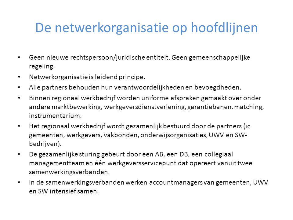 De netwerkorganisatie op hoofdlijnen Geen nieuwe rechtspersoon/juridische entiteit.