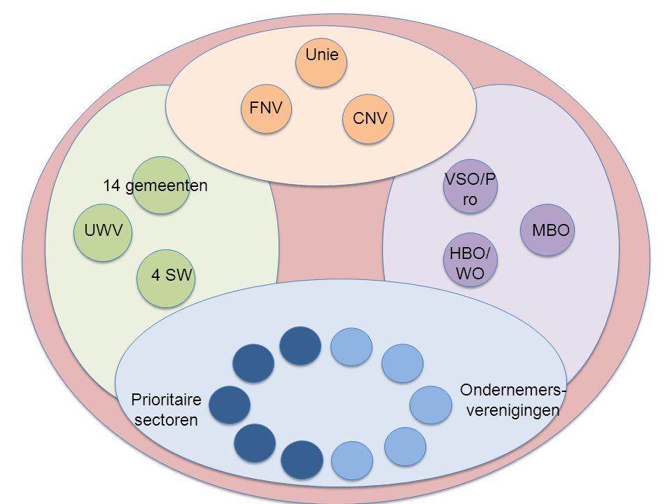 14 gemeenten UWV 4 SW FNV Unie CNV VSO/P ro MBO HBO/ WO Prioritaire sectoren Ondernemers- verenigingen