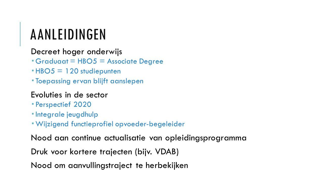 AANLEIDINGEN Decreet hoger onderwijs  Graduaat = HBO5 = Associate Degree  HBO5 = 120 studiepunten  Toepassing ervan blijft aanslepen Evoluties in d
