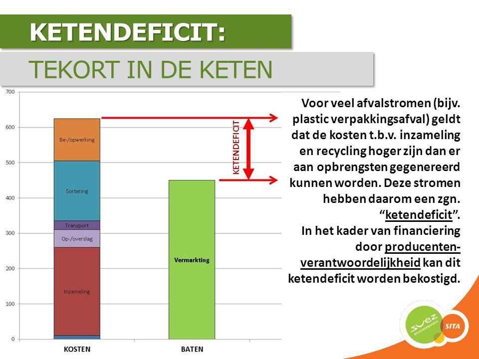 KETENDEFICIT:KETENDEFICIT: Voor veel afvalstromen (bijv. plastic verpakkingsafval) geldt dat de kosten t.b.v. inzameling en recycling hoger zijn dan e