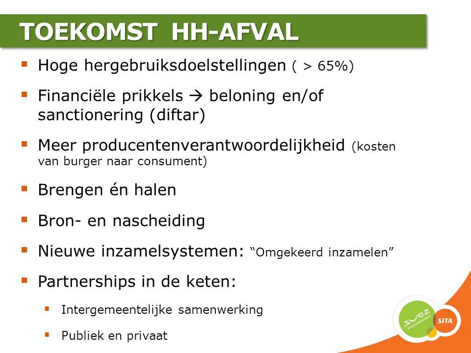  Hoge hergebruiksdoelstellingen ( > 65%)  Financiële prikkels  beloning en/of sanctionering (diftar)  Meer producentenverantwoordelijkheid (kosten
