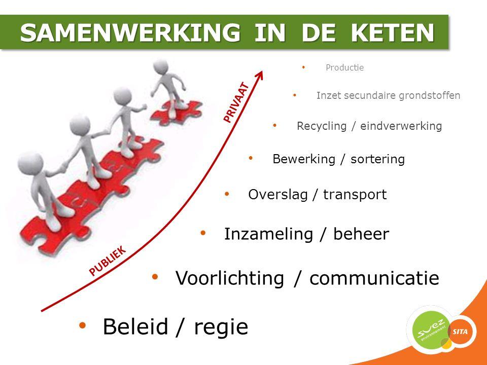 SAMENWERKING IN DE KETEN SAMENWERKING IN DE KETEN Productie Inzet secundaire grondstoffen Recycling / eindverwerking Bewerking / sortering Overslag /