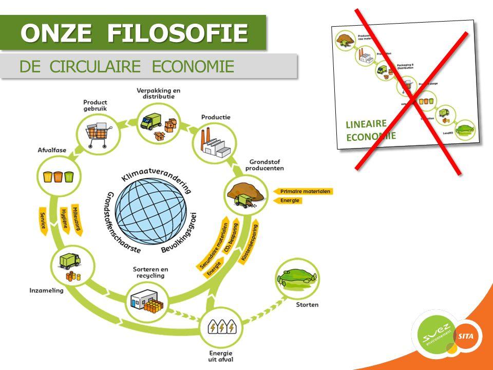 ONZE FILOSOFIE DE CIRCULAIRE ECONOMIE LINEAIRE ECONOMIE