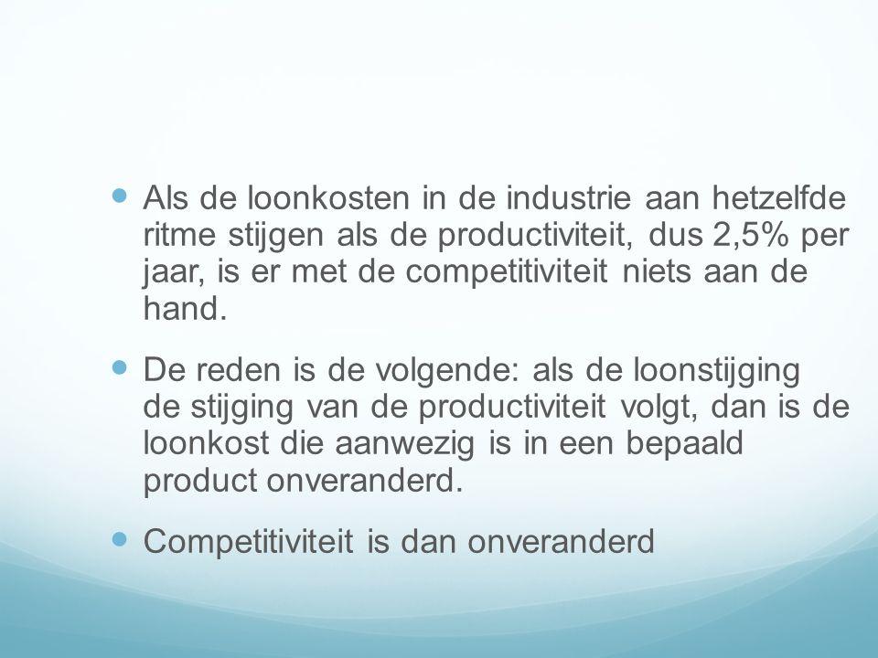 Als de loonkosten in de industrie aan hetzelfde ritme stijgen als de productiviteit, dus 2,5% per jaar, is er met de competitiviteit niets aan de hand.