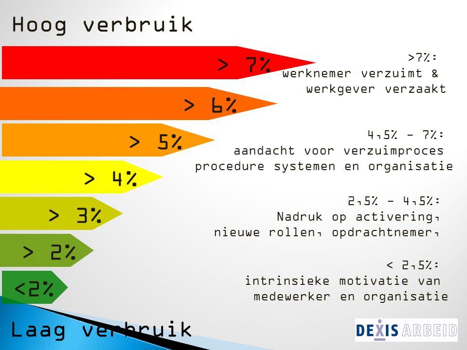 > 6% > 7% > 5% > 4% > 2% <2% > 3% Hoog verbruik Laag verbruik >7%: werknemer verzuimt & werkgever verzaakt 4,5% - 7%: aandacht voor verzuimproces procedure systemen en organisatie 2,5% - 4,5%: Nadruk op activering, nieuwe rollen, opdrachtnemer, < 2,5%: intrinsieke motivatie van medewerker en organisatie