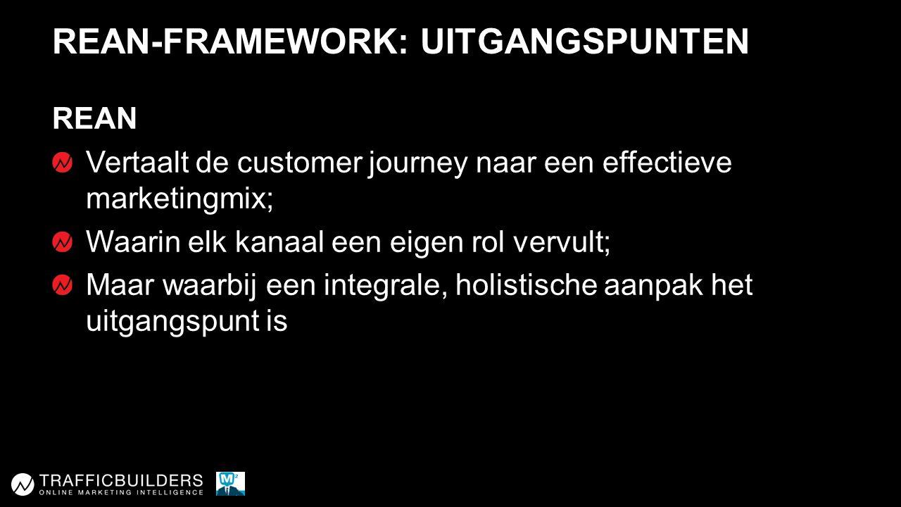 REAN-FRAMEWORK: UITGANGSPUNTEN REAN Vertaalt de customer journey naar een effectieve marketingmix; Waarin elk kanaal een eigen rol vervult; Maar waarbij een integrale, holistische aanpak het uitgangspunt is