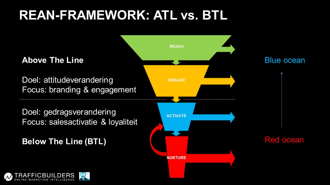 REACH ENGAGE ACTIVATE NURTURE REAN-FRAMEWORK: ATL vs.