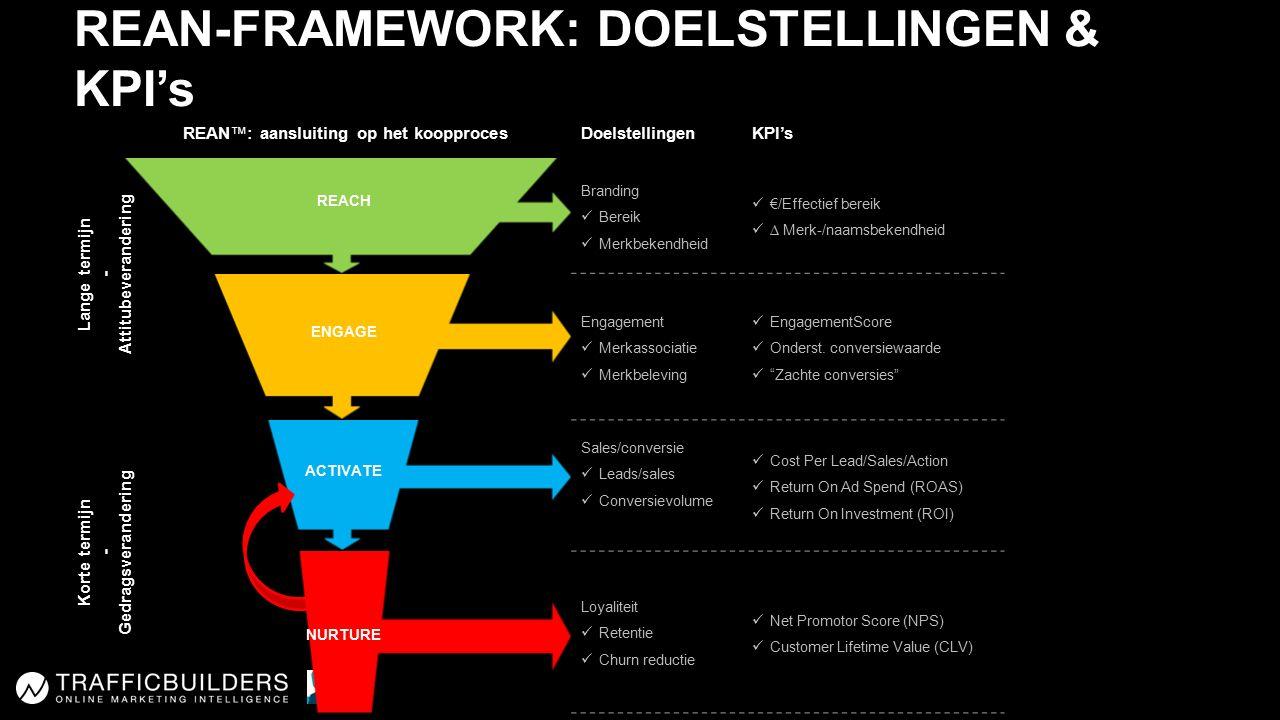 REAN™: aansluiting op het koopprocesDoelstellingenKPI's Lange termijn - Attitubeverandering REACH Branding Bereik Merkbekendheid €/Effectief bereik ∆