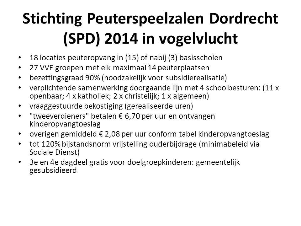 Stichting Peuterspeelzalen Dordrecht (SPD) 2014 in vogelvlucht 18 locaties peuteropvang in (15) of nabij (3) basisscholen 27 VVE groepen met elk maximaal 14 peuterplaatsen bezettingsgraad 90% (noodzakelijk voor subsidierealisatie) verplichtende samenwerking doorgaande lijn met 4 schoolbesturen: (11 x openbaar; 4 x katholiek; 2 x christelijk; 1 x algemeen) vraaggestuurde bekostiging (gerealiseerde uren) tweeverdieners betalen € 6,70 per uur en ontvangen kinderopvangtoeslag overigen gemiddeld € 2,08 per uur conform tabel kinderopvangtoeslag tot 120% bijstandsnorm vrijstelling ouderbijdrage (minimabeleid via Sociale Dienst) 3e en 4e dagdeel gratis voor doelgroepkinderen: gemeentelijk gesubsidieerd