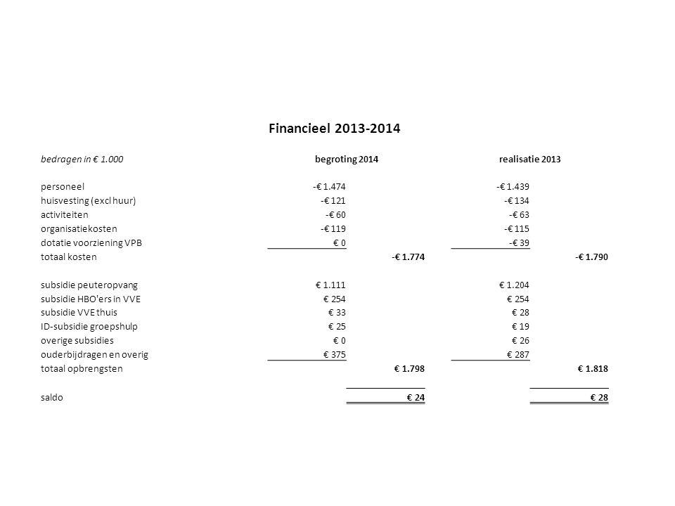 Financieel 2013-2014 bedragen in € 1.000begroting 2014realisatie 2013 personeel-€ 1.474-€ 1.439 huisvesting (excl huur)-€ 121-€ 134 activiteiten-€ 60-€ 63 organisatiekosten-€ 119-€ 115 dotatie voorziening VPB€ 0-€ 39 totaal kosten-€ 1.774-€ 1.790 subsidie peuteropvang€ 1.111€ 1.204 subsidie HBO ers in VVE€ 254 subsidie VVE thuis€ 33€ 28 ID-subsidie groepshulp€ 25€ 19 overige subsidies€ 0€ 26 ouderbijdragen en overig€ 375€ 287 totaal opbrengsten€ 1.798€ 1.818 saldo€ 24€ 28