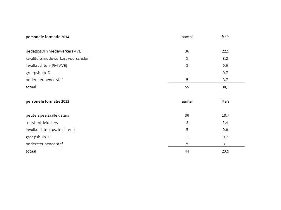 personele formatie 2014aantalfte s pedagogisch medewerkers VVE3622,5 kwaliteitsmedewerkers voorscholen53,2 invalkrachten (PM VVE)80,0 groepshulp ID10,7 ondersteunende staf53,7 totaal5530,1 personele formatie 2012aantalfte s peuterspeelzaalleidsters3018,7 assistent-leidsters31,4 invalkrachten (psz leidsters)50,0 groepshulp ID10,7 ondersteunende staf53,1 totaal4423,9