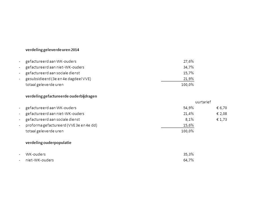 verdeling geleverde uren 2014 -gefactureerd aan WK-ouders27,6% -gefactureerd aan niet-WK-ouders34,7% -gefactureerd aan sociale dienst15,7% -gesubsidieerd (3e en 4e dagdeel VVE)21,9% totaal geleverde uren100,0% verdeling gefactureerde ouderbijdragen uurtarief -gefactureerd aan WK-ouders54,9%€ 6,70 -gefactureerd aan niet-WK-ouders21,4%€ 2,08 -gefactureerd aan sociale dienst8,1%€ 1,73 -proforma gefactureerd (VVE 3e en 4e dd)15,6% totaal geleverde uren100,0% verdeling ouderpopulatie -WK-ouders35,3% -niet-WK-ouders64,7%