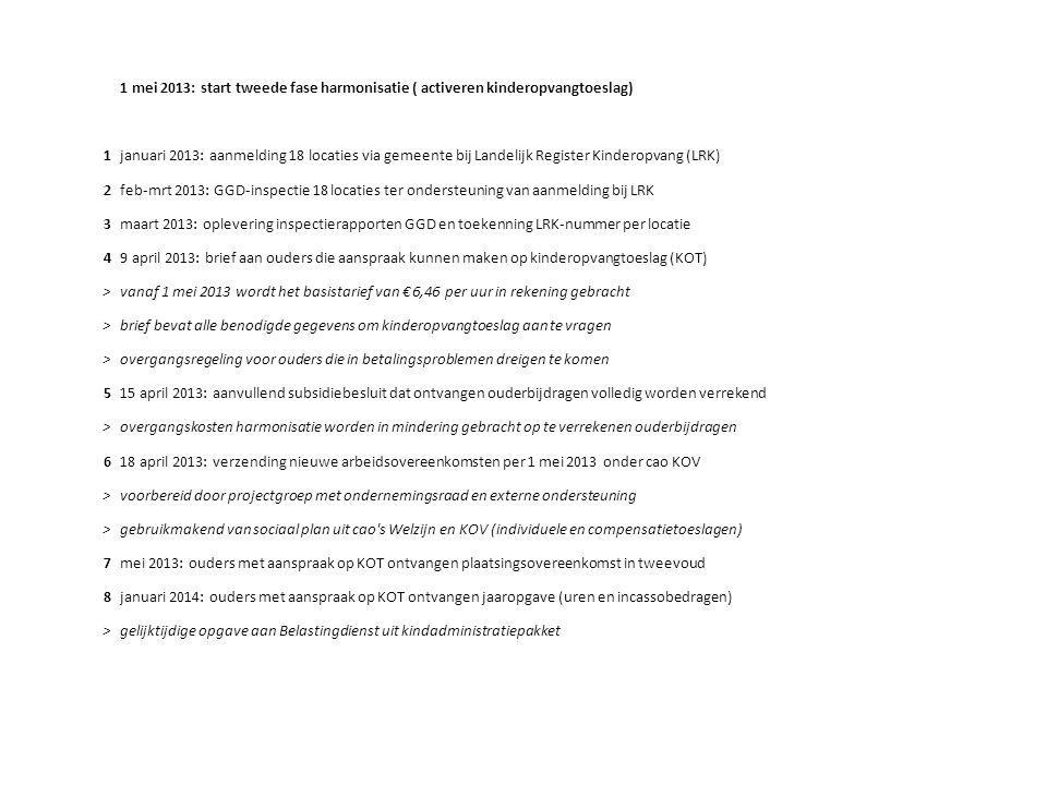 1 mei 2013: start tweede fase harmonisatie ( activeren kinderopvangtoeslag) 1januari 2013: aanmelding 18 locaties via gemeente bij Landelijk Register Kinderopvang (LRK) 2feb-mrt 2013: GGD-inspectie 18 locaties ter ondersteuning van aanmelding bij LRK 3maart 2013: oplevering inspectierapporten GGD en toekenning LRK-nummer per locatie 49 april 2013: brief aan ouders die aanspraak kunnen maken op kinderopvangtoeslag (KOT) >vanaf 1 mei 2013 wordt het basistarief van € 6,46 per uur in rekening gebracht >brief bevat alle benodigde gegevens om kinderopvangtoeslag aan te vragen >overgangsregeling voor ouders die in betalingsproblemen dreigen te komen 515 april 2013: aanvullend subsidiebesluit dat ontvangen ouderbijdragen volledig worden verrekend >overgangskosten harmonisatie worden in mindering gebracht op te verrekenen ouderbijdragen 618 april 2013: verzending nieuwe arbeidsovereenkomsten per 1 mei 2013 onder cao KOV >voorbereid door projectgroep met ondernemingsraad en externe ondersteuning >gebruikmakend van sociaal plan uit cao s Welzijn en KOV (individuele en compensatietoeslagen) 7mei 2013: ouders met aanspraak op KOT ontvangen plaatsingsovereenkomst in tweevoud 8januari 2014: ouders met aanspraak op KOT ontvangen jaaropgave (uren en incassobedragen) >gelijktijdige opgave aan Belastingdienst uit kindadministratiepakket