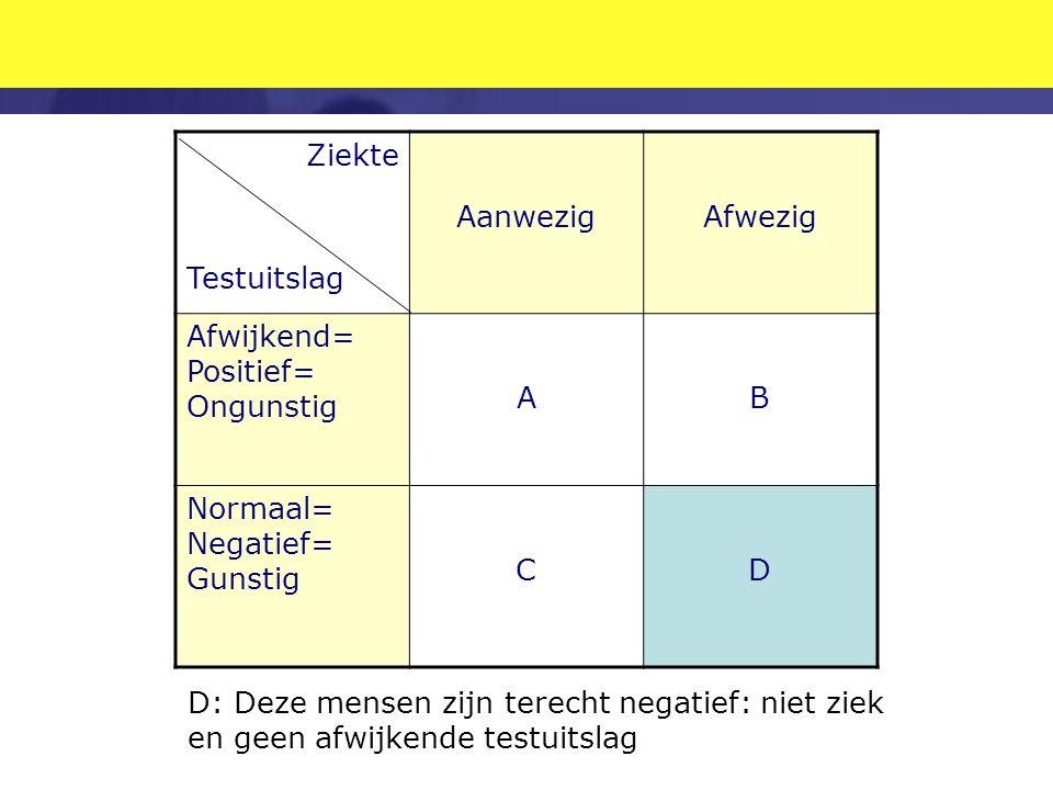 Ziekte Testuitslag AanwezigAfwezig Afwijkend= Positief= Ongunstig AB Normaal= Negatief= Gunstig CD D: Deze mensen zijn terecht negatief: niet ziek en geen afwijkende testuitslag