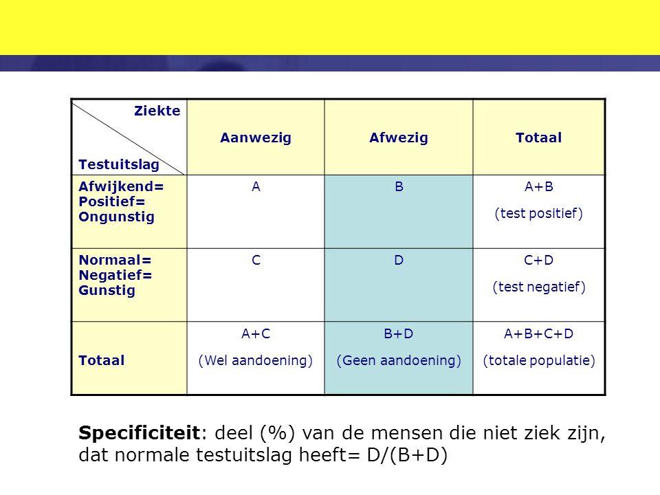 Ziekte Testuitslag AanwezigAfwezigTotaal Afwijkend= Positief= Ongunstig ABA+B (test positief) Normaal= Negatief= Gunstig CDC+D (test negatief) Totaal A+C (Wel aandoening) B+D (Geen aandoening) A+B+C+D (totale populatie) Specificiteit: deel (%) van de mensen die niet ziek zijn, dat normale testuitslag heeft= D/(B+D)