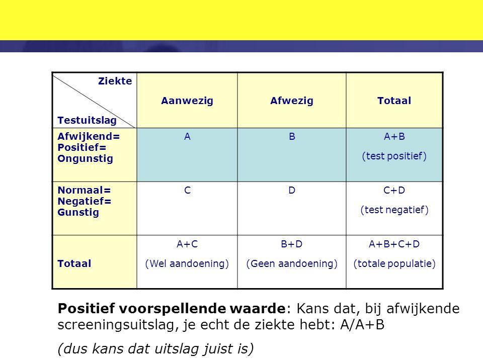 Ziekte Testuitslag AanwezigAfwezigTotaal Afwijkend= Positief= Ongunstig ABA+B (test positief) Normaal= Negatief= Gunstig CDC+D (test negatief) Totaal A+C (Wel aandoening) B+D (Geen aandoening) A+B+C+D (totale populatie) Positief voorspellende waarde: Kans dat, bij afwijkende screeningsuitslag, je echt de ziekte hebt: A/A+B (dus kans dat uitslag juist is)
