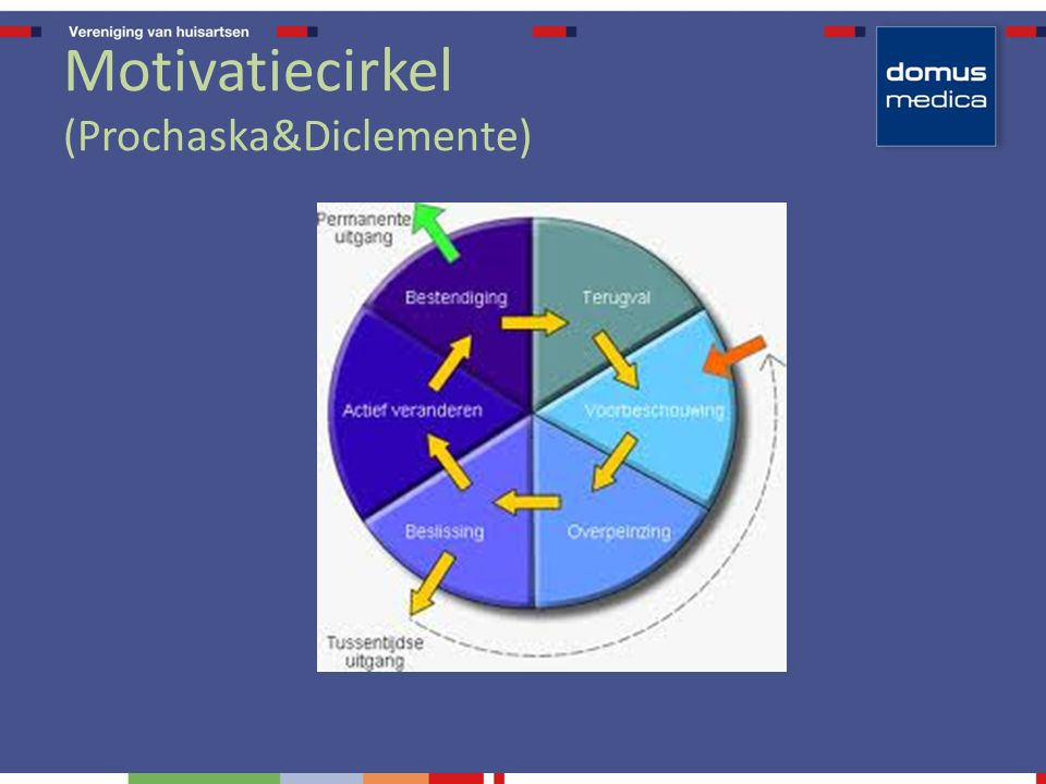 Motivatiecirkel (Prochaska&Diclemente)