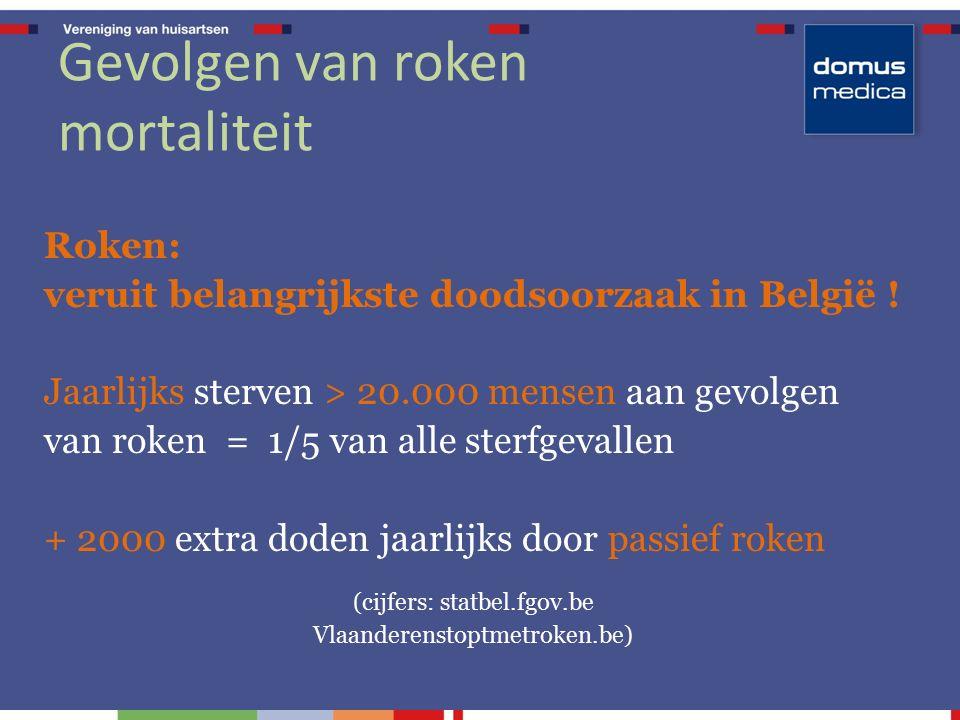Gevolgen van roken mortaliteit Roken: veruit belangrijkste doodsoorzaak in België ! Jaarlijks sterven > 20.000 mensen aan gevolgen van roken = 1/5 van