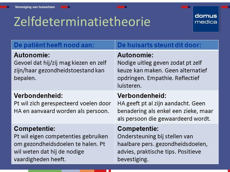 Zelfdeterminatietheorie De patiënt heeft nood aan:De huisarts steunt dit door: Autonomie: Gevoel dat hij/zij mag kiezen en zelf zijn/haar gezondheidstoestand kan bepalen.