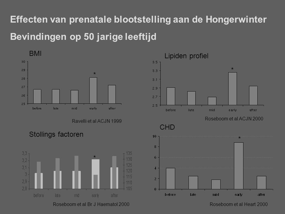 Effecten van prenatale blootstelling aan de Hongerwinter Bevindingen op 50 jarige leeftijd Roseboom et al Heart 2000 * CHD * BMI Ravelli et al ACJN 1999 * Lipiden profiel Roseboom et al ACJN 2000 * Roseboom et al Br J Haematol 2000 Stollings factoren