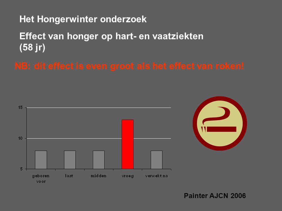 Het Hongerwinter onderzoek Effect van honger op hart- en vaatziekten (58 jr) Painter AJCN 2006 NB: dit effect is even groot als het effect van roken!