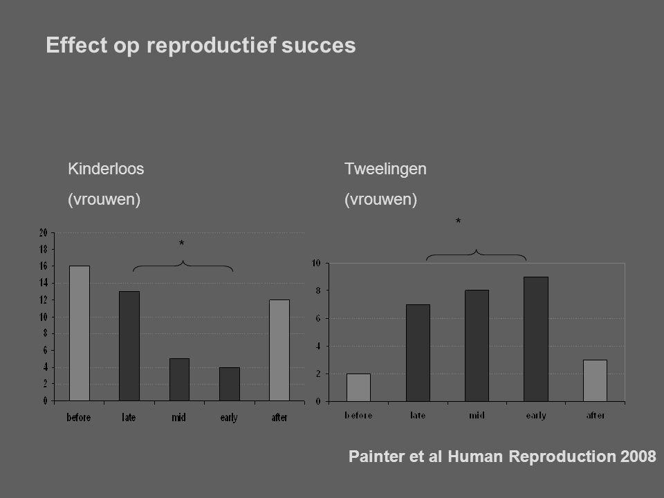 Effect op reproductief succes Painter et al Human Reproduction 2008 Kinderloos (vrouwen) Tweelingen (vrouwen) * *