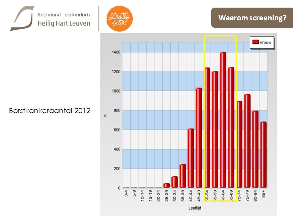 Waarom screening Borstkankeraantal 2012