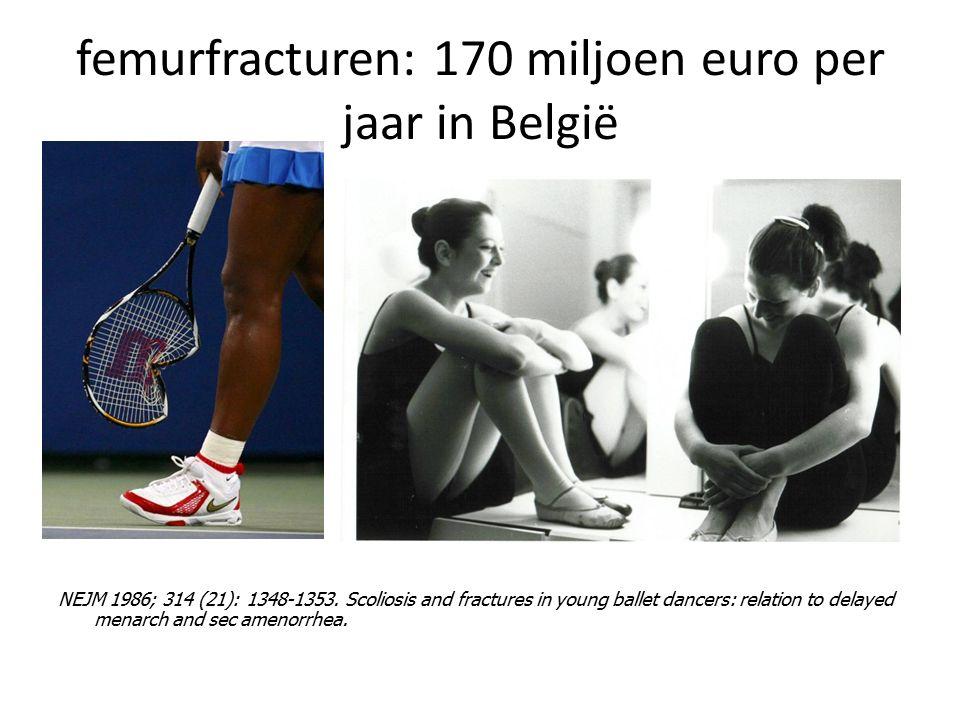 femurfracturen: 170 miljoen euro per jaar in België NEJM 1986; 314 (21): 1348-1353. Scoliosis and fractures in young ballet dancers: relation to delay