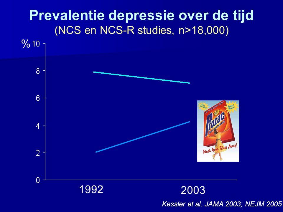 1992 2003 % Kessler et al. JAMA 2003; NEJM 2005 Prevalentie depressie over de tijd (NCS en NCS-R studies, n>18,000)
