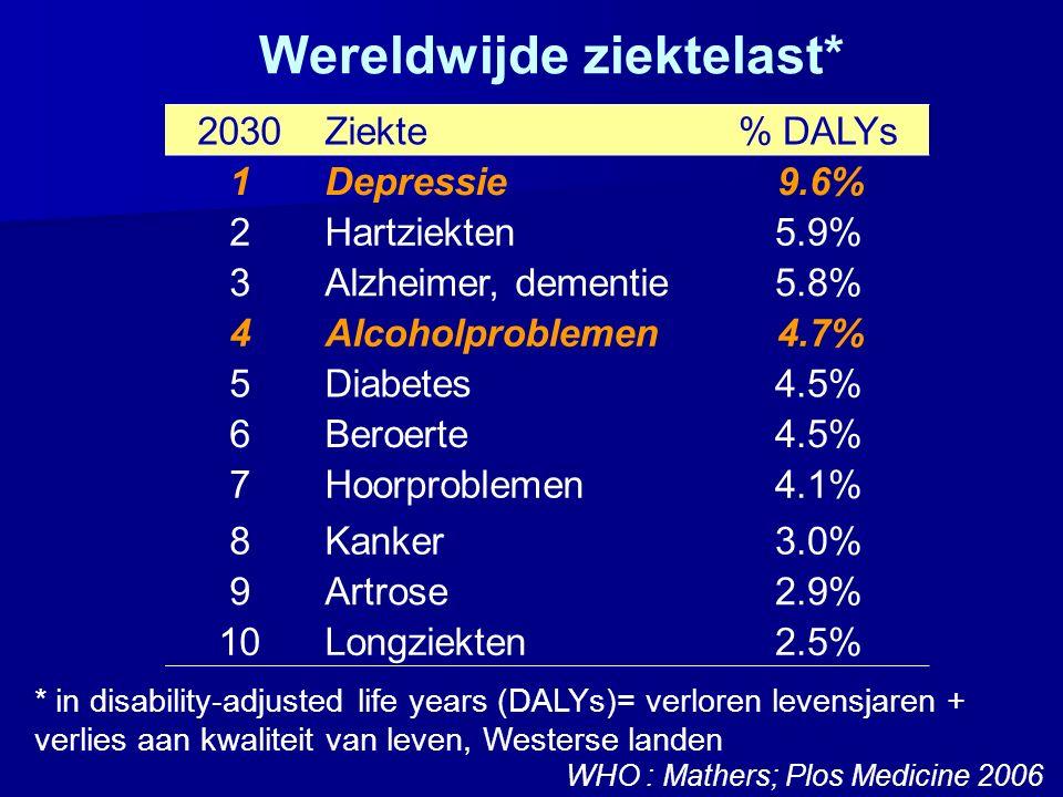 2030Ziekte% DALYs 1Depressie9.6% 2Hartziekten5.9% 3Alzheimer, dementie5.8% 4Alcoholproblemen4.7% 5Diabetes4.5% 6Beroerte4.5% 7Hoorproblemen4.1% 8Kanke