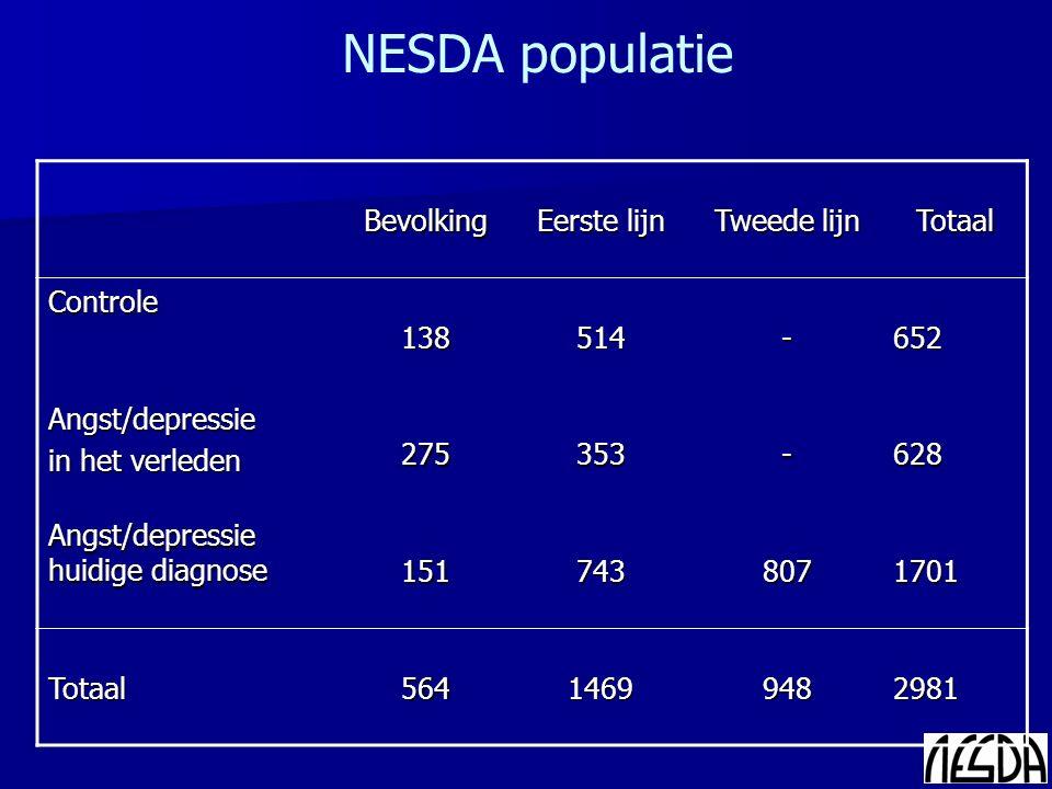 NESDA populatieBevolking Eerste lijn Tweede lijn TotaalControle138514-652 Angst/depressie in het verleden 275353-628 Angst/depressie huidige diagnose
