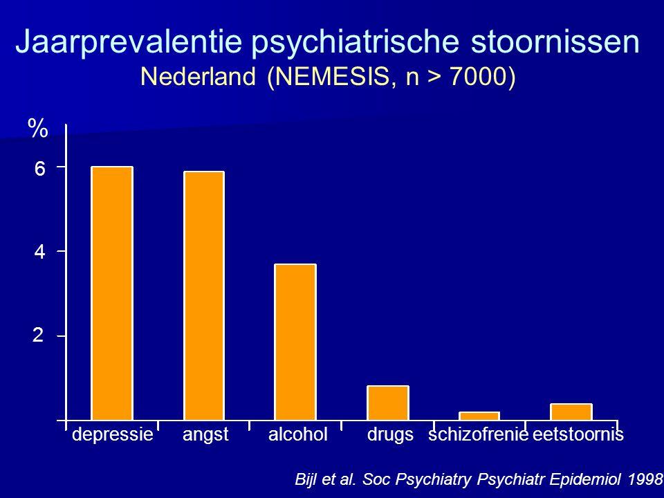 Jaarprevalentie psychiatrische stoornissen Nederland (NEMESIS, n > 7000) depressie angst alcohol drugs schizofrenie eetstoornis Bijl et al. Soc Psychi