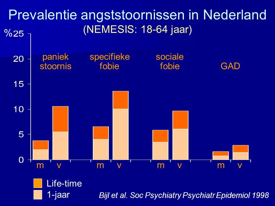 Life-time 1-jaar Prevalentie angststoornissen in Nederland (NEMESIS: 18-64 jaar) m v m v Bijl et al. Soc Psychiatry Psychiatr Epidemiol 1998 paniek sp