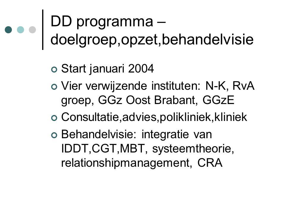 DD programma – doelgroep,opzet,behandelvisie Start januari 2004 Vier verwijzende instituten: N-K, RvA groep, GGz Oost Brabant, GGzE Consultatie,advies,polikliniek,kliniek Behandelvisie: integratie van IDDT,CGT,MBT, systeemtheorie, relationshipmanagement, CRA